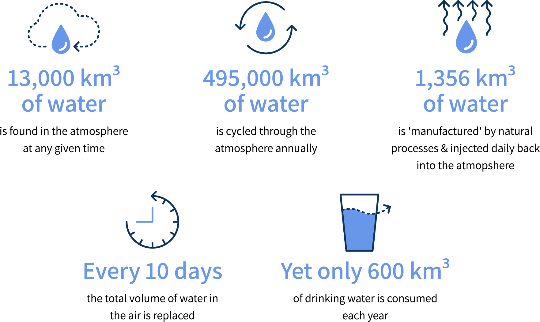 Drinking Water from the Air