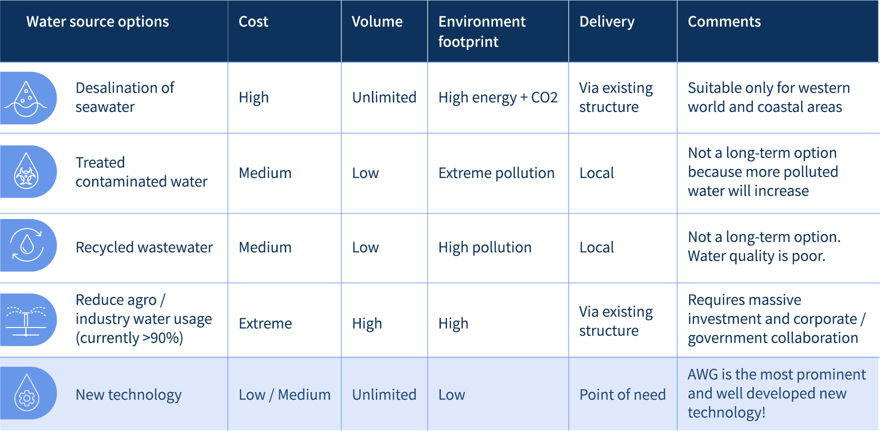 Comparison of costs and benefits for water source options
